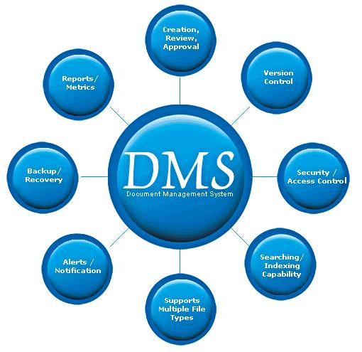 Document Management - Document management process